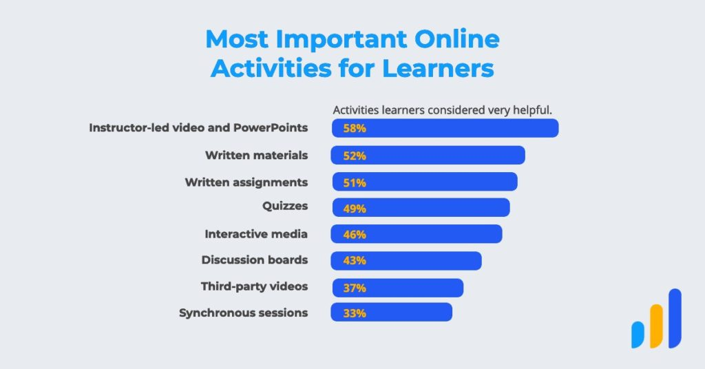 "A graph titled ""Most Important Online Activities for Learners"" showing instructor-led video and PowerPoints ranking highest with 58% of learners describing them as ""very helpful"" and synchronous sessions at the bottom with only 33% of learners describing them as ""very helpful."""