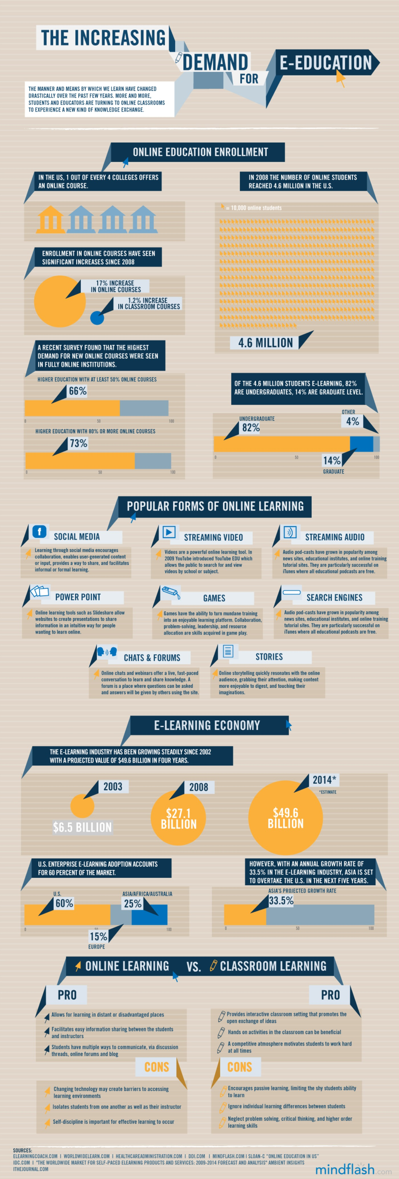 State-of-e-learning-2013