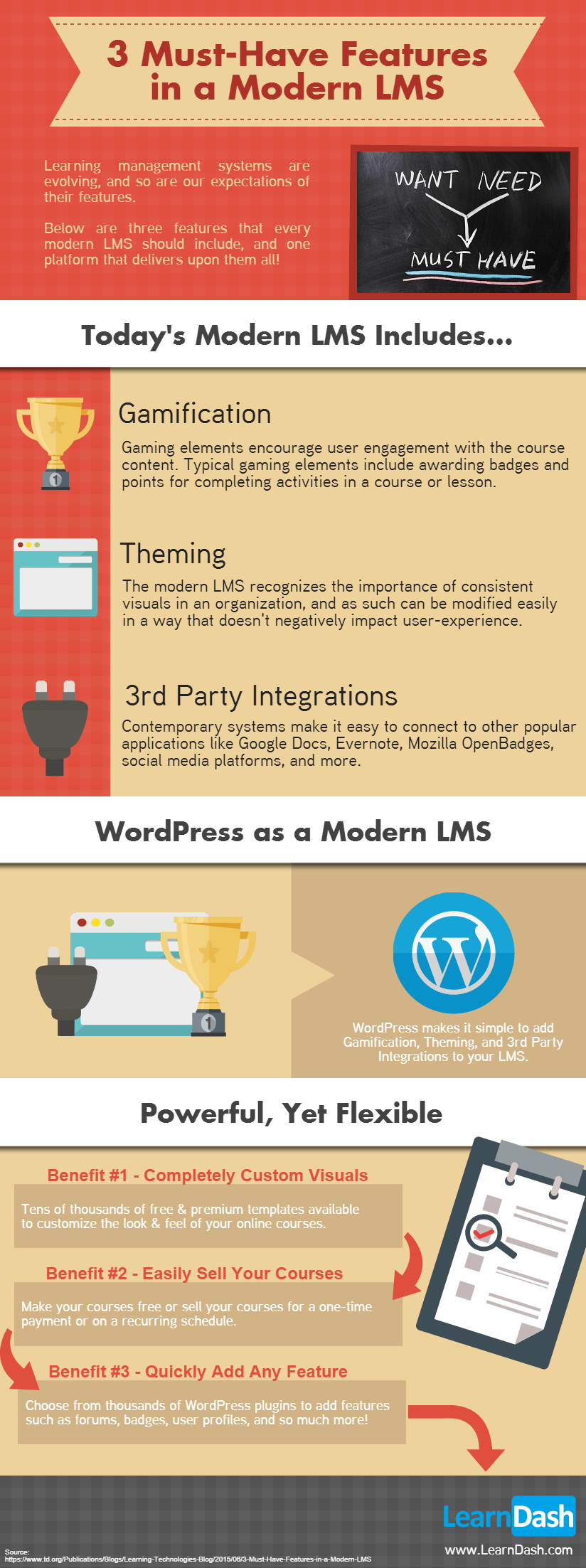 Modern LMS Infographic