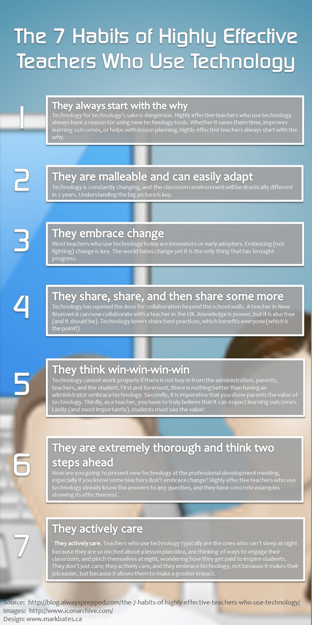 The-7-Habits-of-Highly-Effective-Teachers-Who-Use-Educational-Technology-Infographic