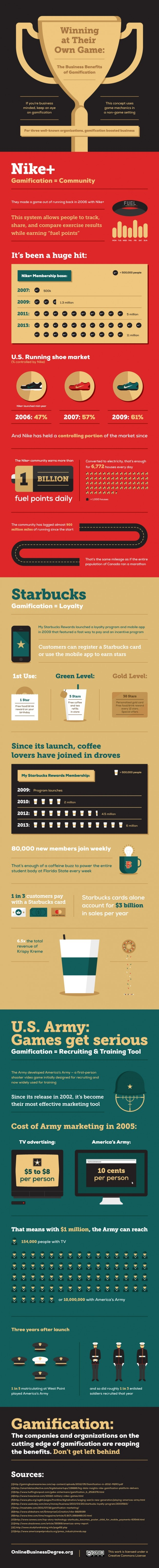 The-Business-Benefits-of-Gamification-Infographic