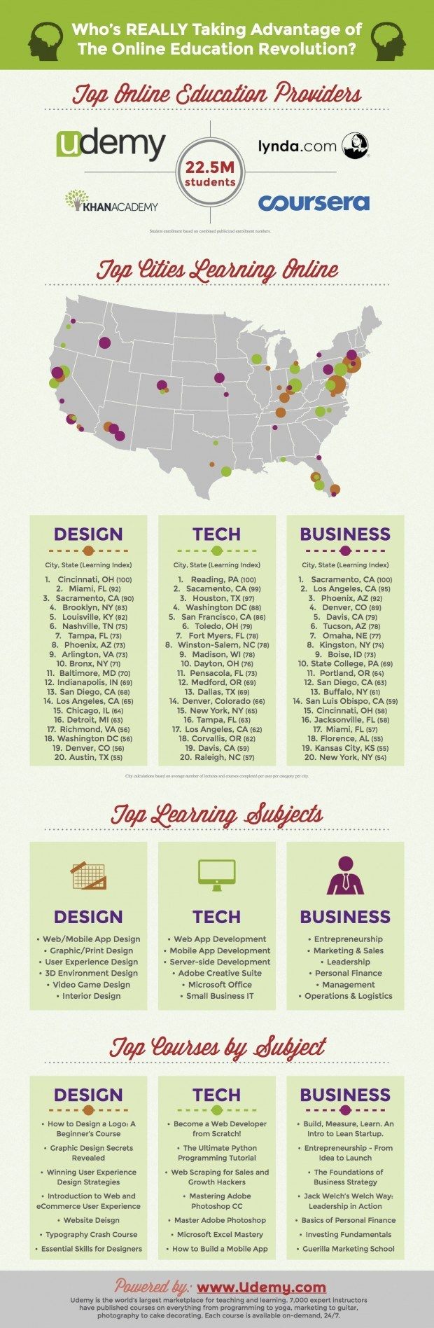 Who's-Taking-Advantage-of-the-Online-Education-Revolution-Infographic