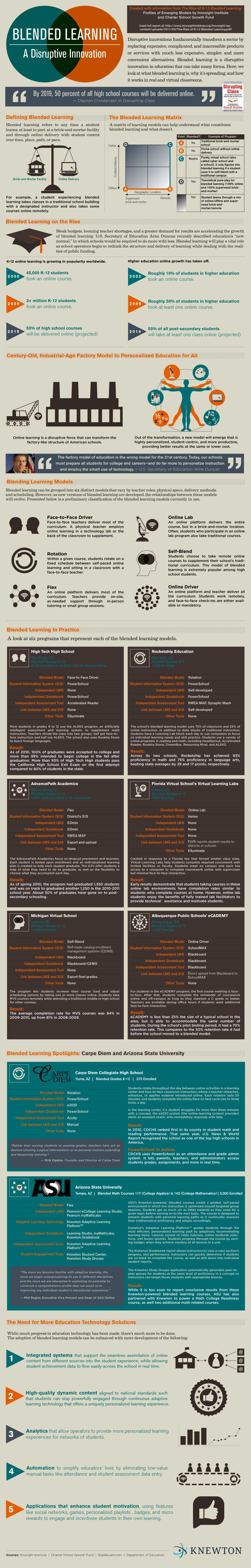 blended-learning-infographic