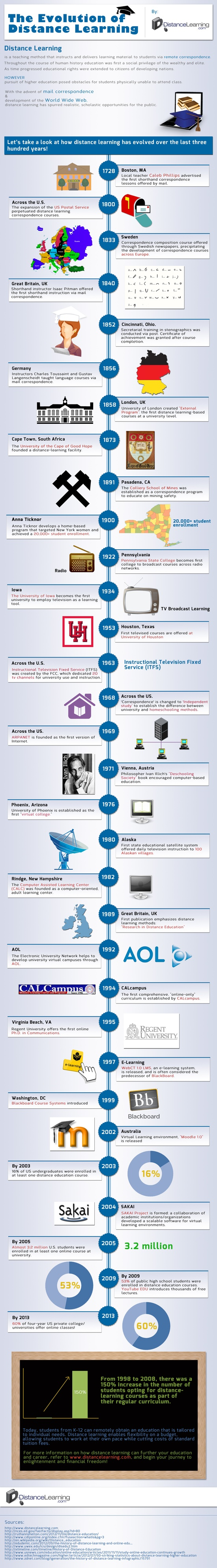 distance learning evolution