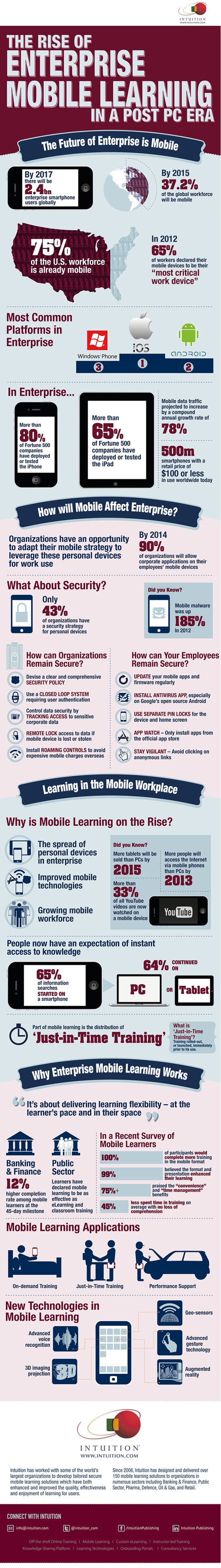 future-of-mlearning